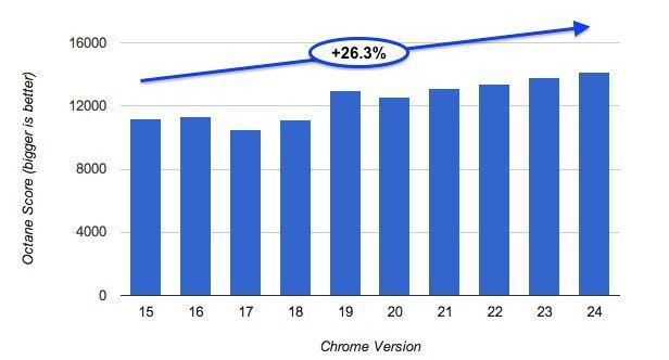Actualizacion de Chrome 24