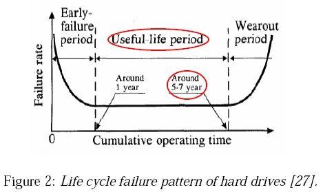 Ciclo de vida PC