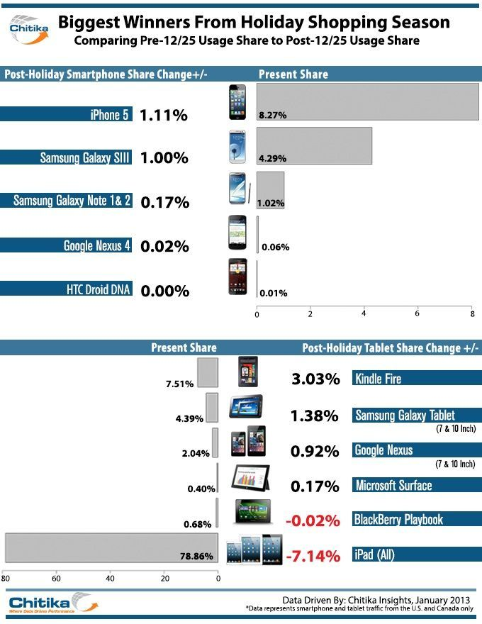 Comparativa Ventas 2012 tablets smartphones Android gains market share over Christmas while the iPad loses