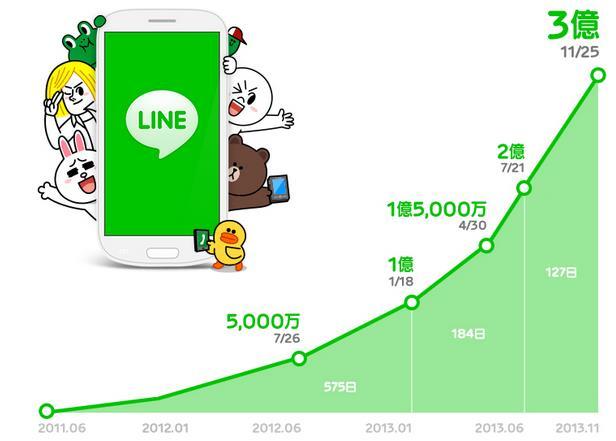 Crecimiento Line