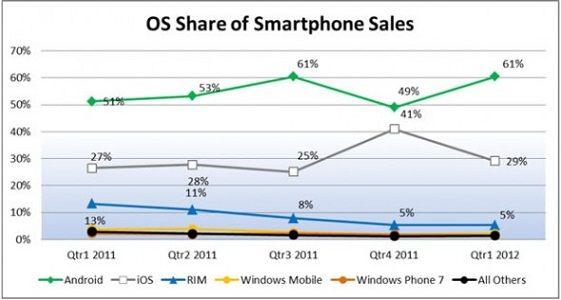 El sistema operativo Android es dueño del mercado en Estados Unidos