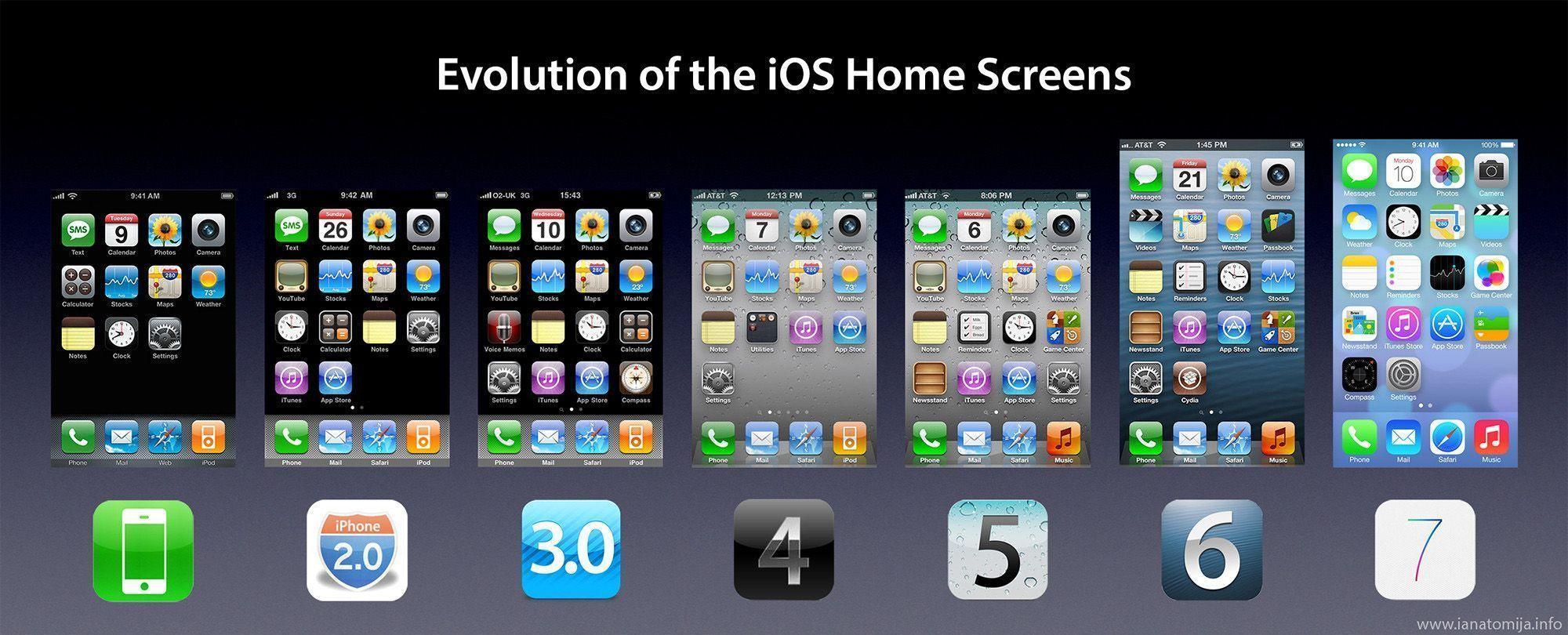 Evolucion iOS pantalla de inicio