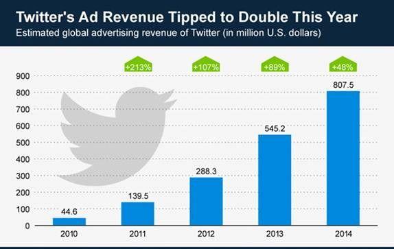 Graph-twitter-revenues