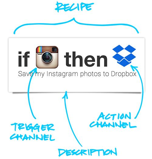 IFTTT-screenshots-2