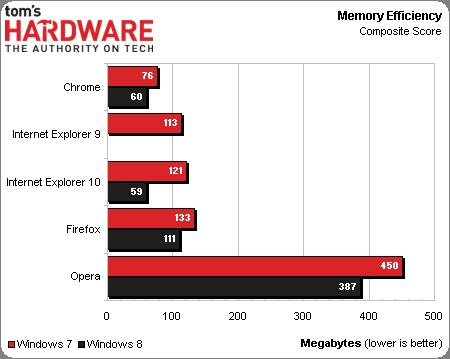 Memoria tabla comparativa navegadores