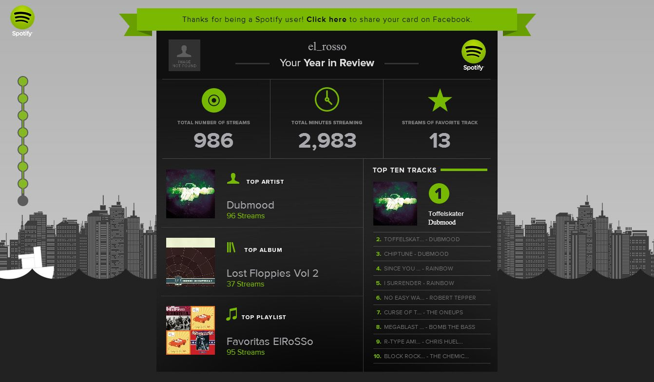 Spotify resumen
