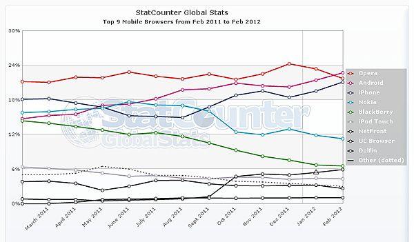 StatCounter mobile browser1 El navegador Android, el más usado en navegación móvil