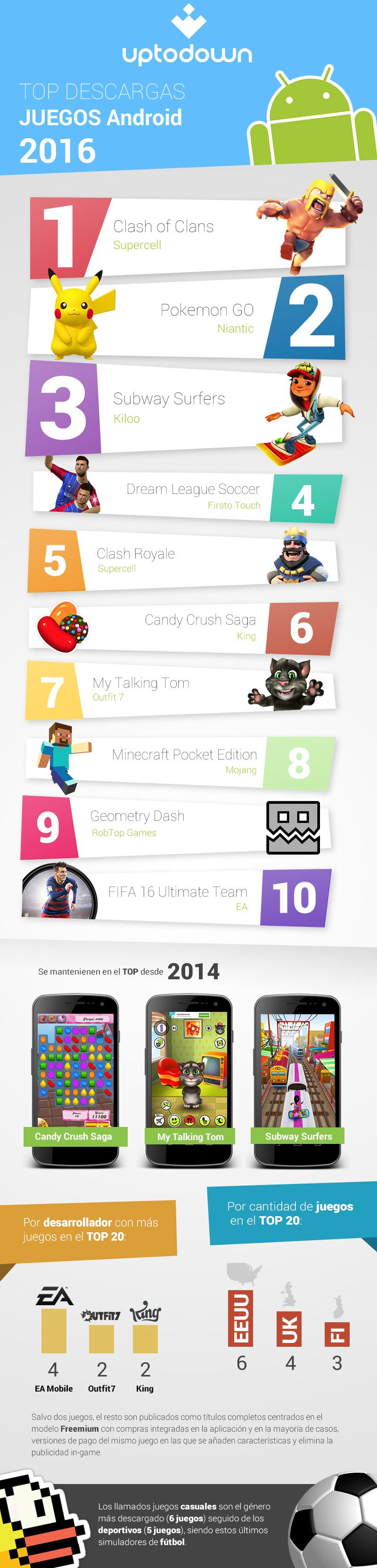 top-descargas-juegos-2016