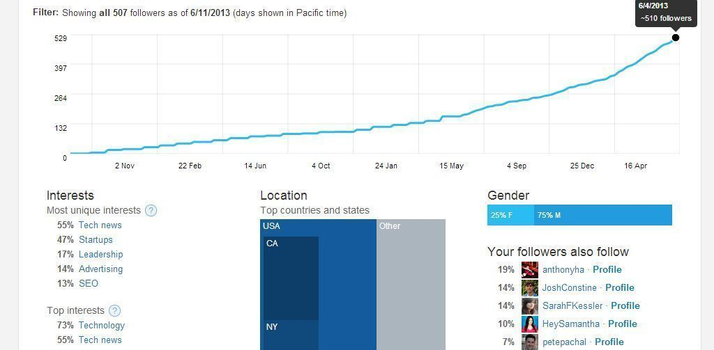 Twitter analytics screenshot 2