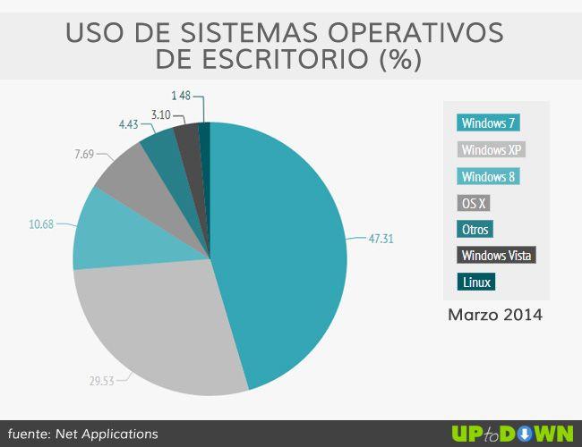 Uso-sistemas-operativos-2