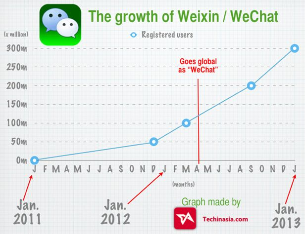 WeChat tabla estadisticas