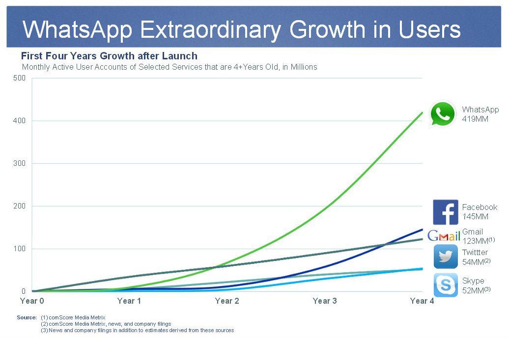 Whatsapp-Facebook-Crecimiento