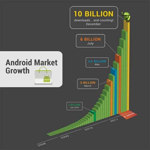 androidmarket 10 mil millones de descargas de aplicaciones en Android Market