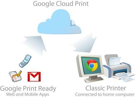 cloudprint Google Chrome 16 llega con el soporte multiusuario