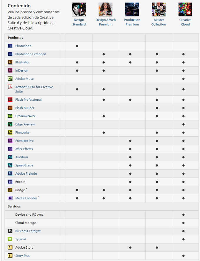comparativa adobe creative cloud Adobe anuncia la nueva Creative Suite 6 y Adobe Creative Cloud
