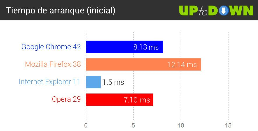 comparativa-navegadores-2015-arranque-frio2