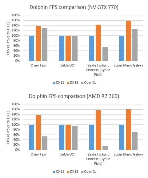 dolphin-directx-12-comparison