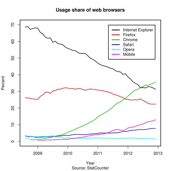 estadísticas_navegadores