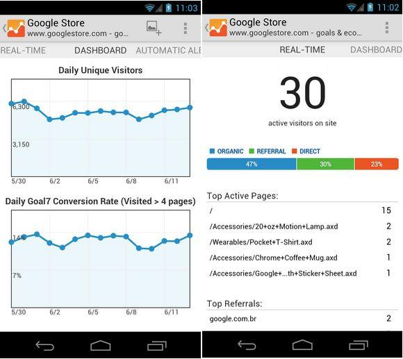 google analytics La aplicación de Google Analytics llega a Android