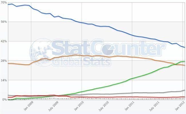 grafico navegadores Chrome superó a Firefox en 2011 y amenaza con derrotar a Internet Explorer en 2012