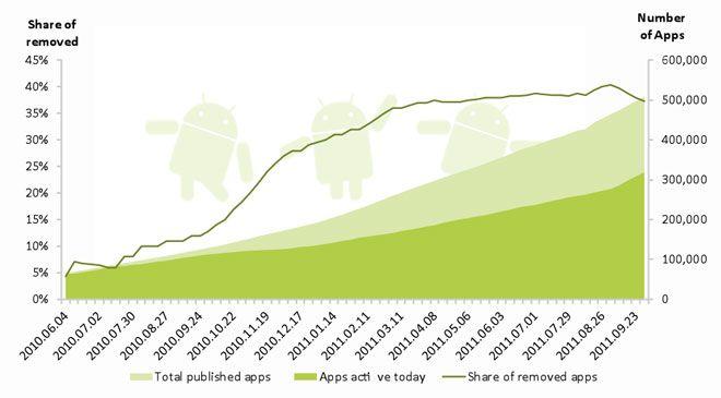 market stats september 2011 Android Market supera las 500.000 aplicaciones publicadas