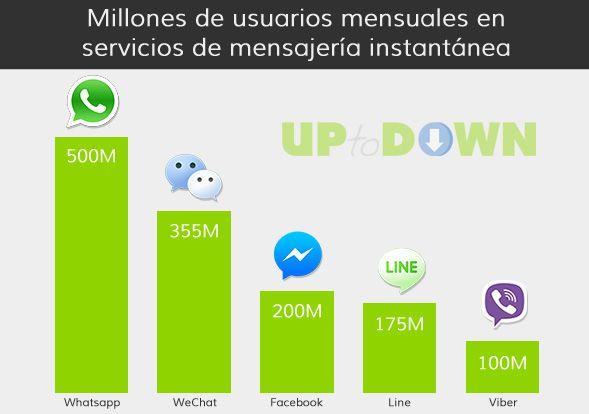 millones de usuarios mensajeria
