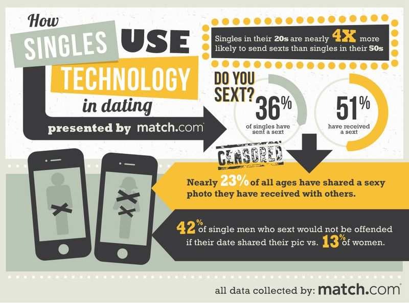 sexting-match