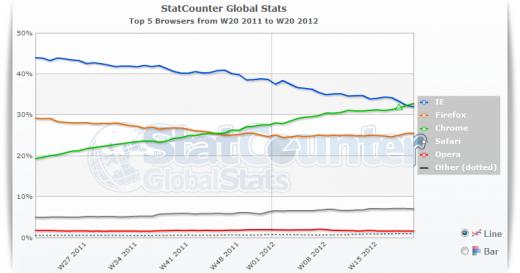statcounter googlechrome Google Chrome supera a Intenet Explorer como el navegador más usado