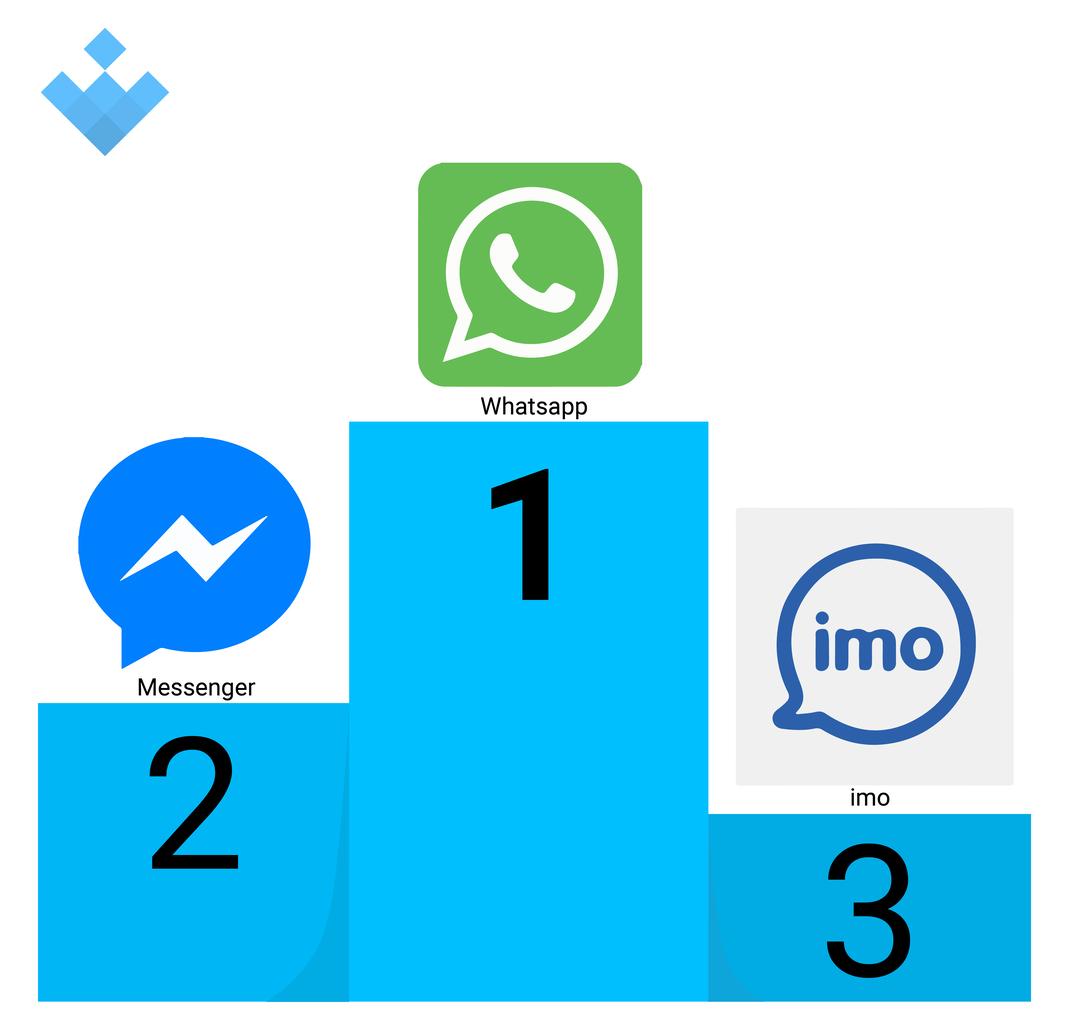 top comunicación android