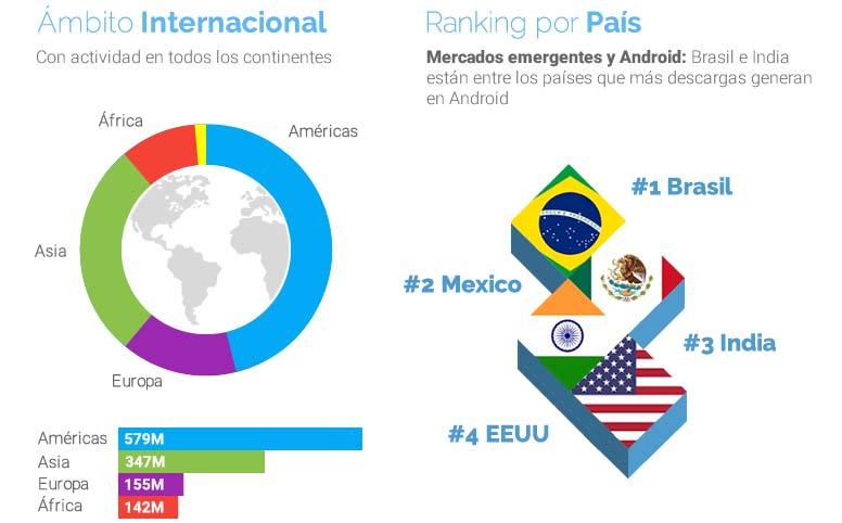 uptodown tendencias 2 Uptodown en números: tendencias fuera de Google Play