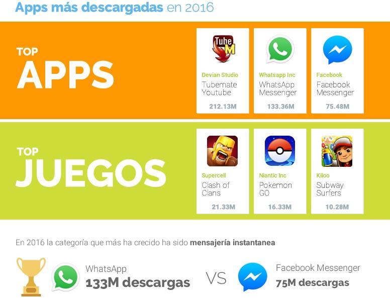 uptodown tendencias 3 Uptodown en números: tendencias fuera de Google Play