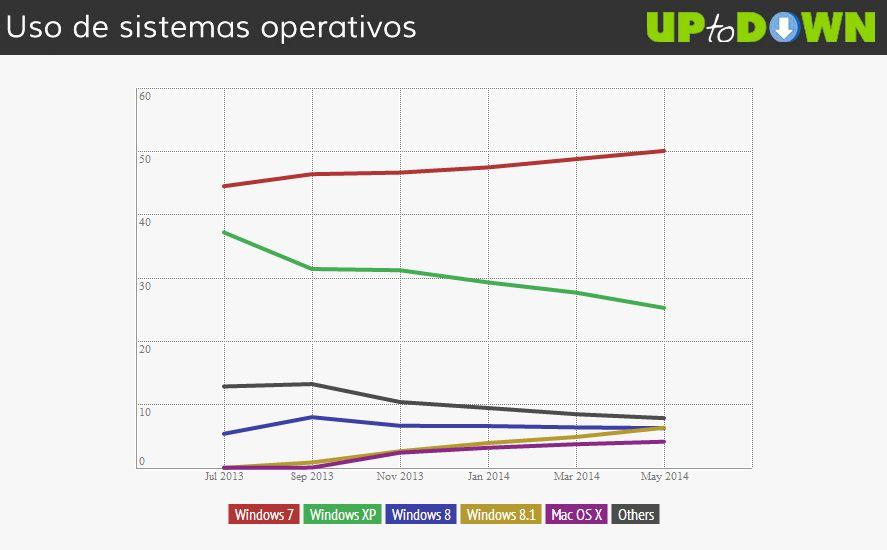 uso-sistemas-operativos-tabla-3