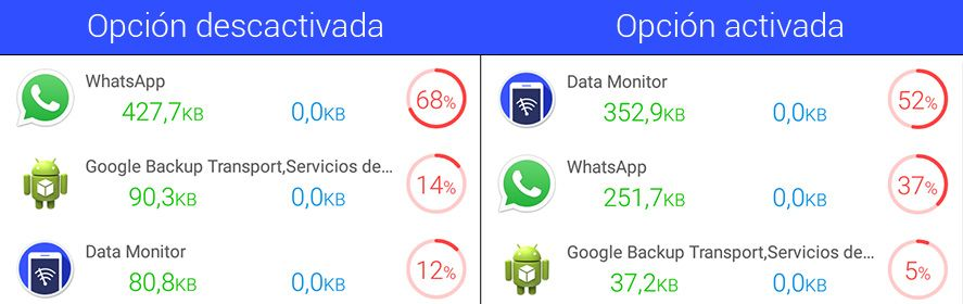 whatsapp-reducir-datos22
