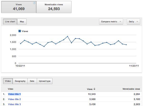youtube analytics views Google Analytics llega a Youtube