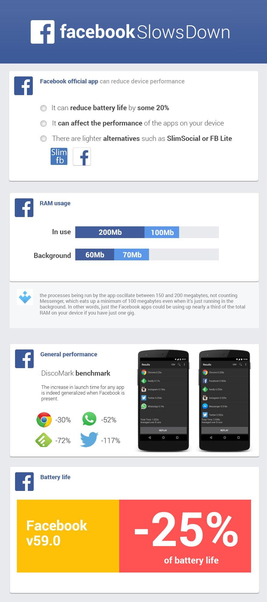 facebook-slows-down-en
