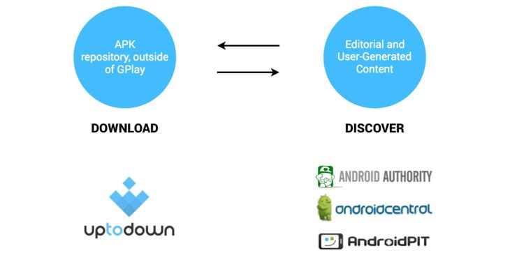 uptodown-download-discover-publishers-graph