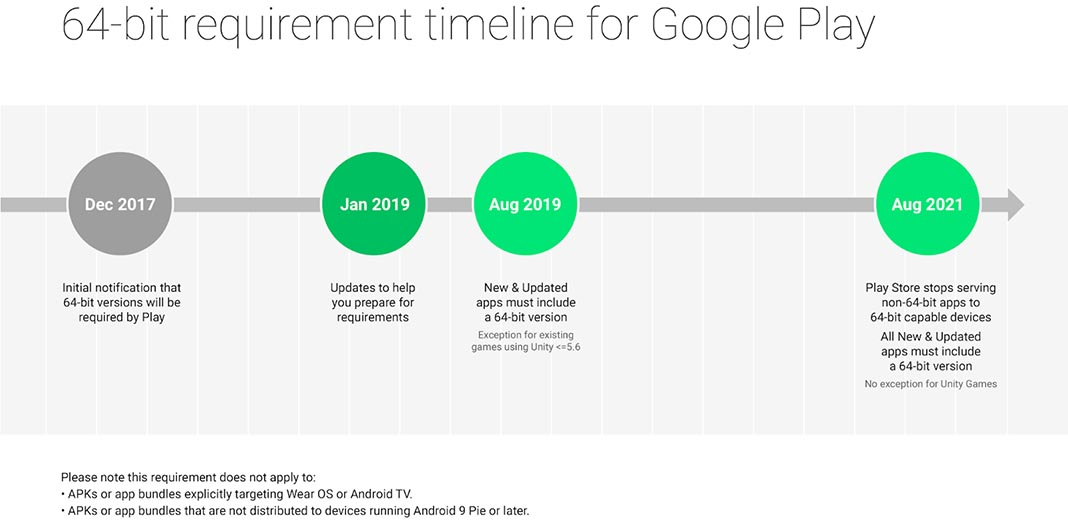 64 bit timeline Uptodown will continue supporting 32-bit Android apps