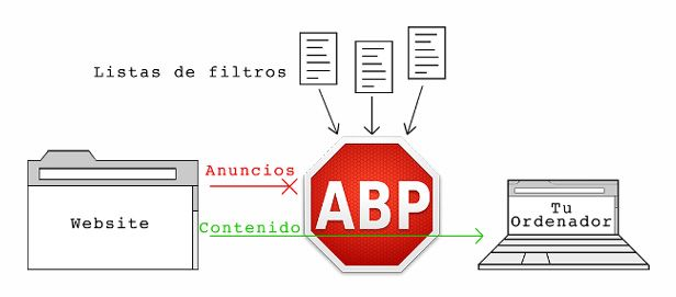 Adblock plus esquema de funcionamiento