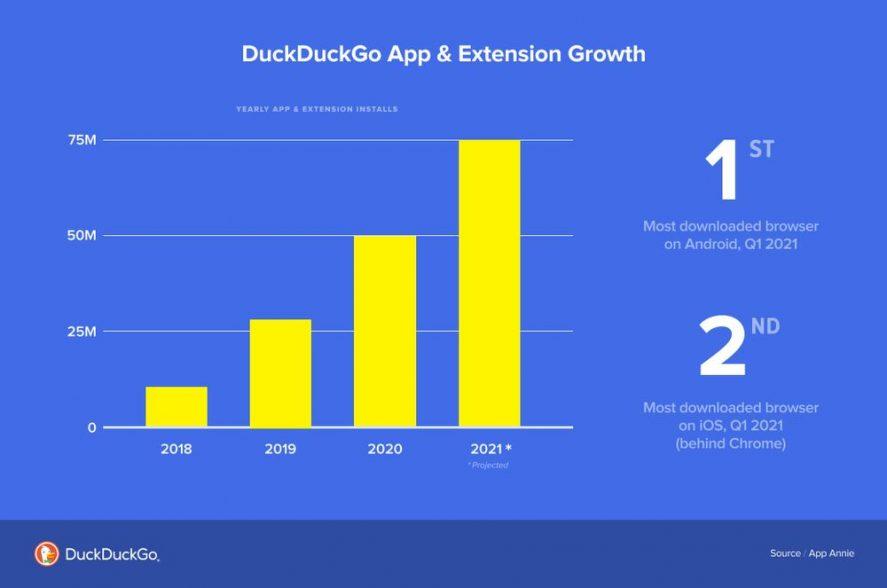 DuckDuckGo estadisticas
