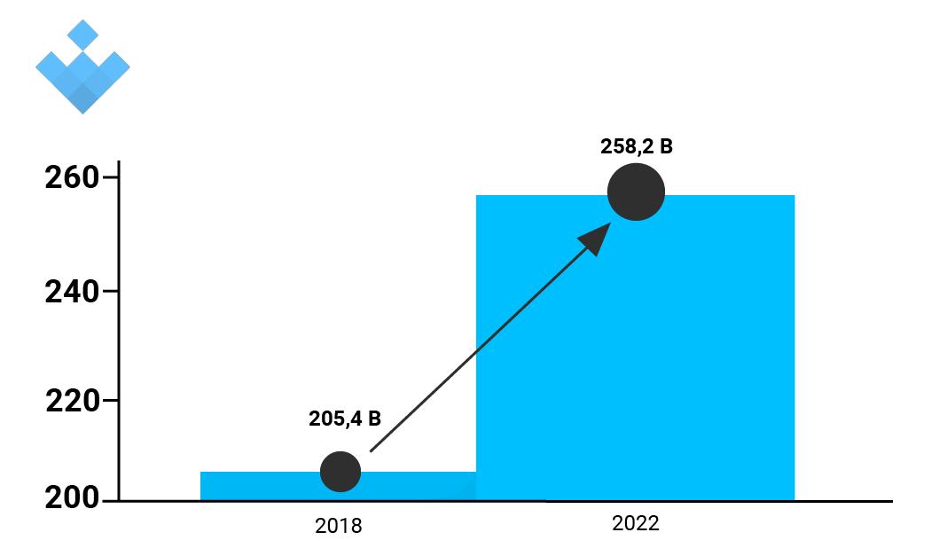 Estimación Estas son las apps con más ingresos para Android de 2018