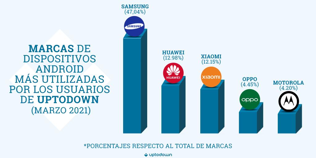 Infografia marcas smartphone Uptodown 2021 Android en 2021: versiones, marcas y navegadores más usados