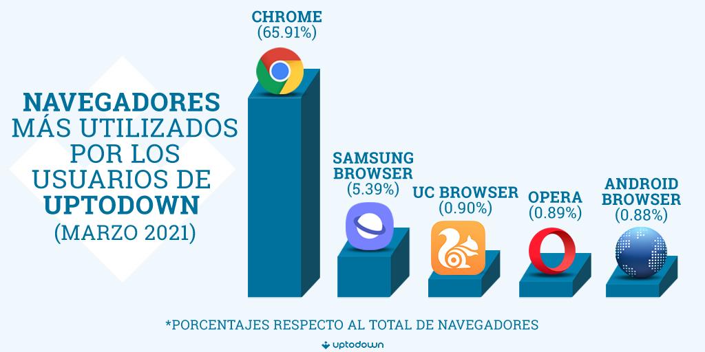 Infografia navegador Uptodown 2021 Android en 2021: versiones, marcas y navegadores más usados