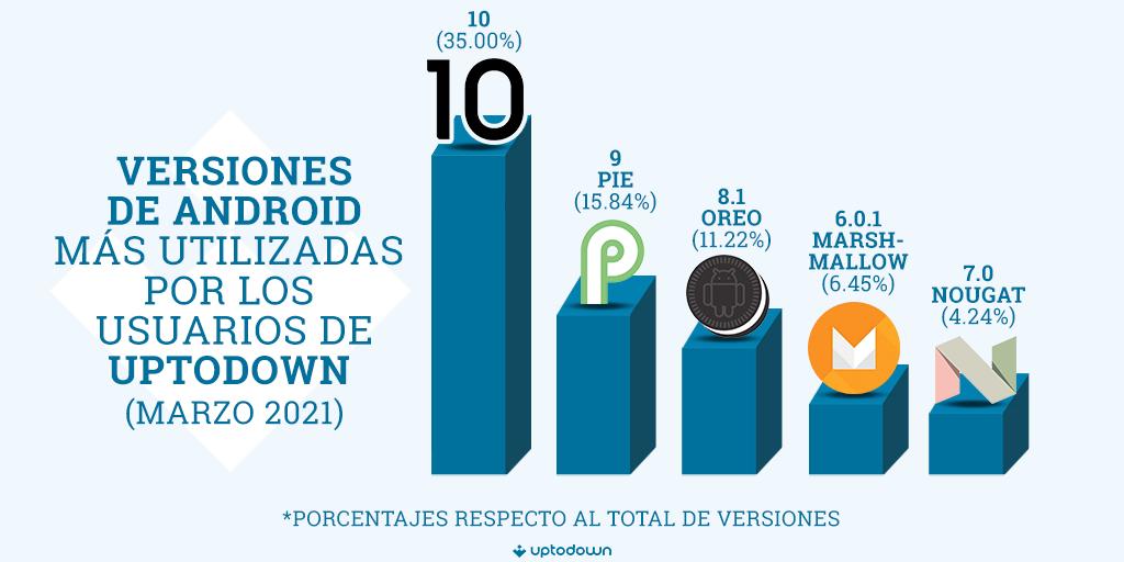 Infografia versions android Uptodown 2021 Android en 2021: versiones, marcas y navegadores más usados