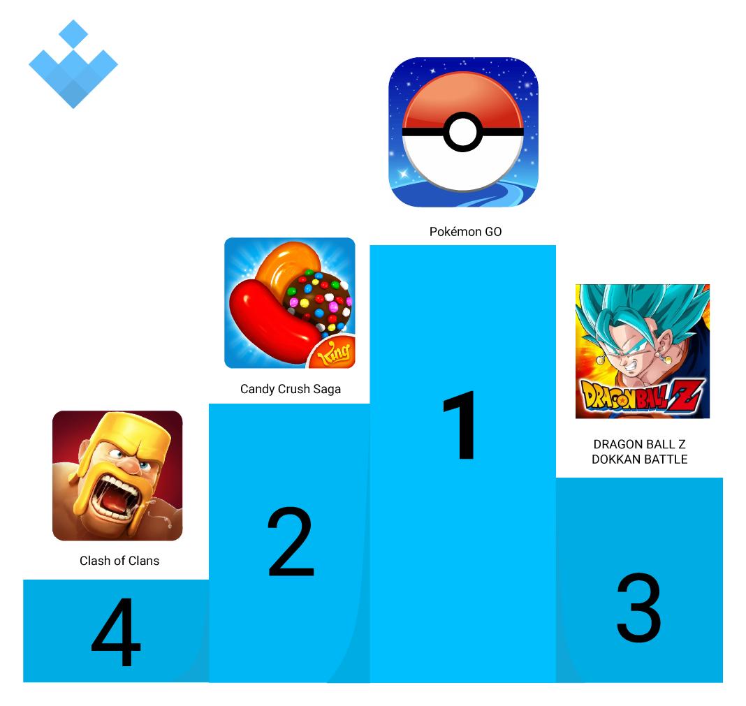 Juegos Estas son las apps con más ingresos para Android de 2018