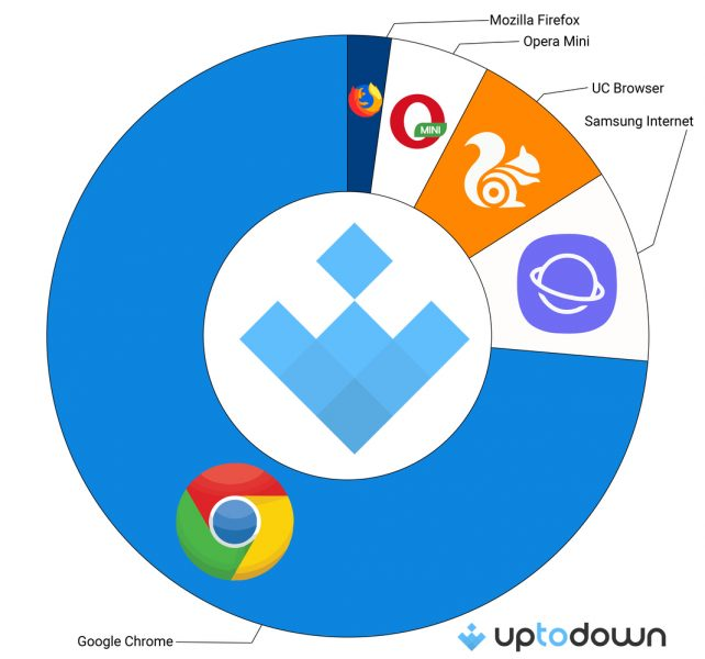 Most widely used browsers on Android in 2018