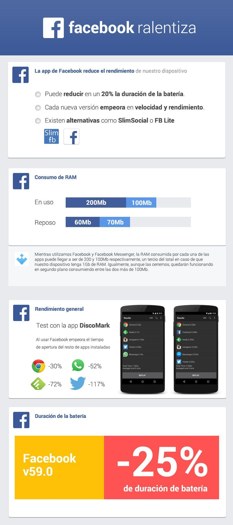 Rendimiento FB Infografia