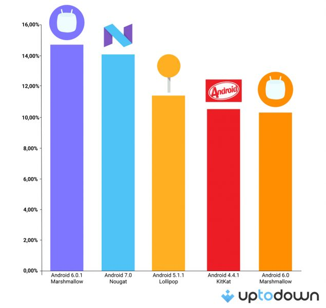 navegadores-mais-usados