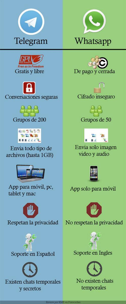 Telegram vs Whatsapp comparativa