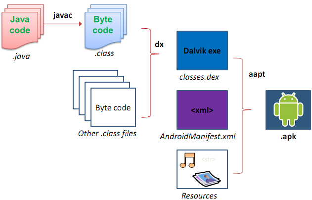 Structure of an APK file