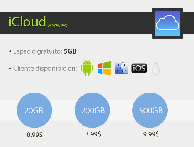 comparativa-iCloud-updated
